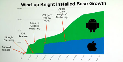 Android vs iOS Game Myths «