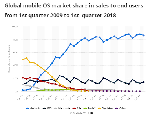 [Status Report] How is Android Dominating Market over Apple?
