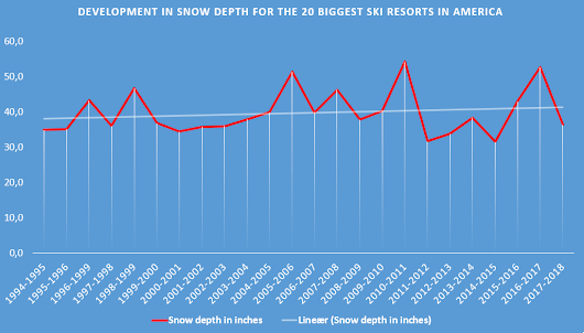 Has climate change affected the American ski resorts? - Ski resort statistics