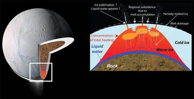 NASA công bố một địa điểm có thể tồn tại sự sống ở ngay trong hệ Mặt trời - Ảnh 2.