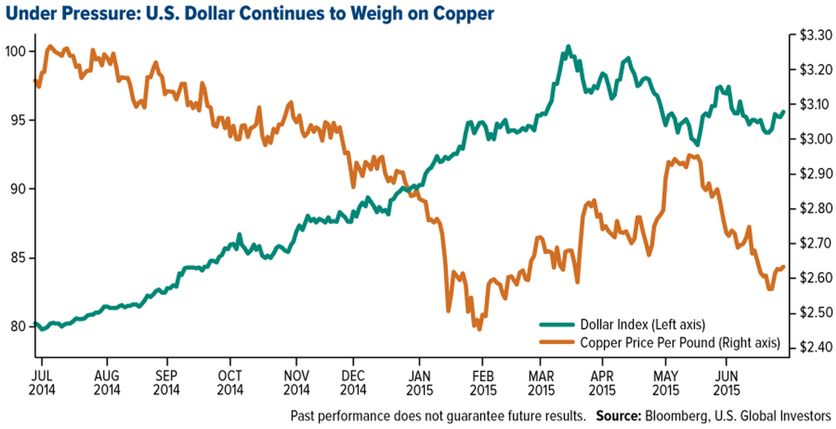 $ impact on copper