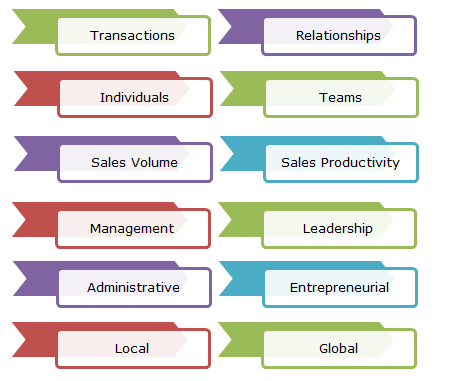 Emerging Trends in Sales Management