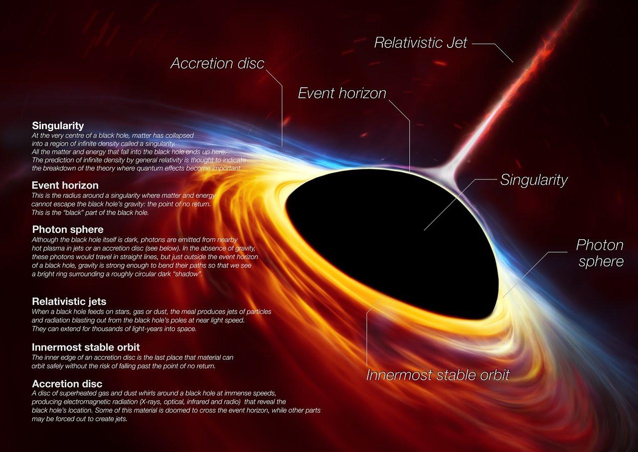 Anatomy Of A Black Hole Eso