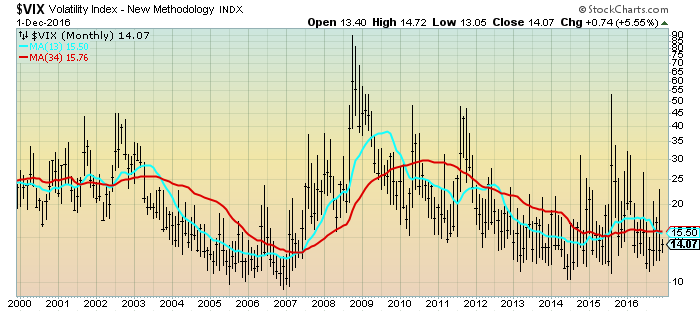 VIX Monthly chart