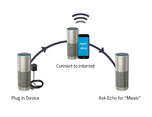 How To Pair & Set Up Your Amazon Echo Plus To Wifi?