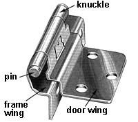 what are the parts of: a hinge