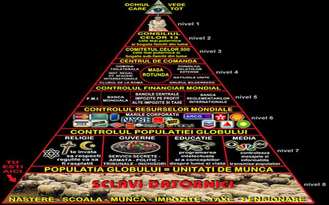 Schema piramidei puterii ocultei mondiale