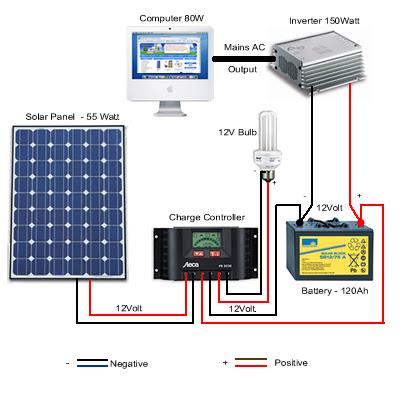 Solar Panel Kit for Homes: m
