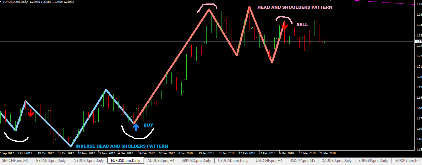 Head And Shoulders Forex Indicator Analyzing Chart Patterns Head -