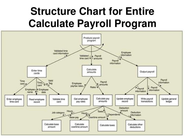 dfd decision table decision chart structure charts 17 728
