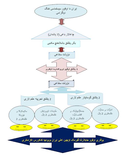 بررسی شاخص های نظام آموزشی در ایران و ترکمنستان - قسمت اوّل