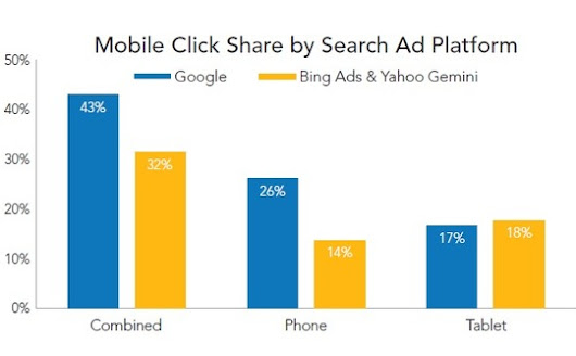 Google Dominates the U.S. Mobile Organic Search Visits in Q2