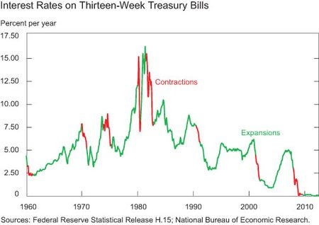 Interest-Rates-on-Thirteen-week-Treasury-Bills,-percent-per-annum