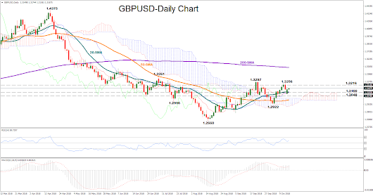 Technical Analysis – GBP/USD closes downside gap