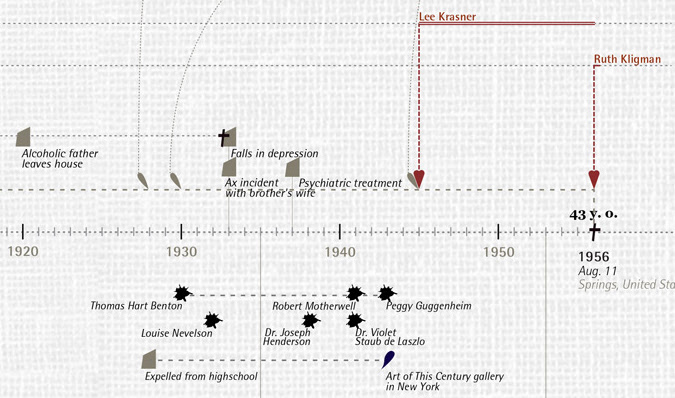 Detail of Pollock's timeline