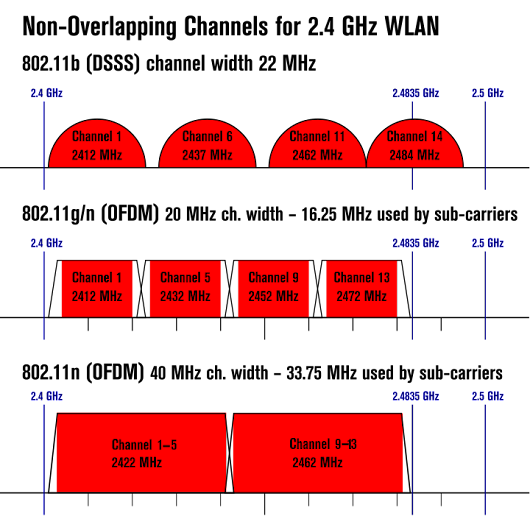 List of WLAN channels - Wikipedia, the free encyclopedia
