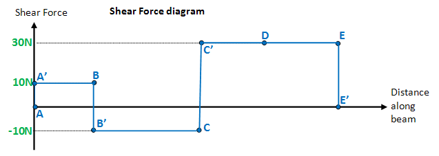 Shear Force and Bending Moment Diagrams - Wikiversity