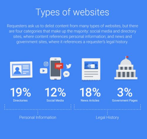 "Wow! 20% of ""right to be forgotten"" requests to Google came from just 1% of requesters"
