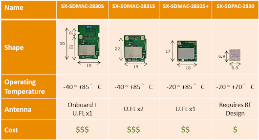 Can the SX-SDMAC 802.11ac Radio Module be Optimized for Cost, Size and Performance?