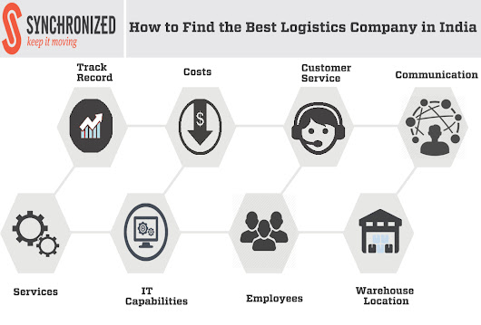 How to Find the Best Logistics Company in India