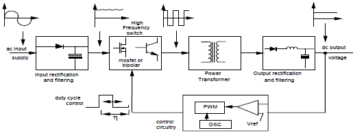 Block Diagram Of Smps And Explain Its Working ~ DIAGRAM