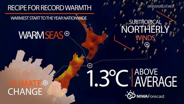 NIWA graph - Recipe for Record Warmth