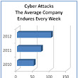 Identifying IT Security Threats |
