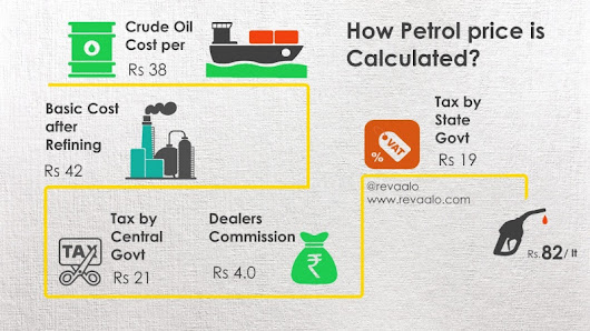 How petrol prices are calculated in India?