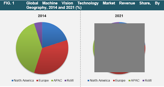 Machine Vision Technology Market - Global Industry Analysis and Forecast 2015 - 2021
