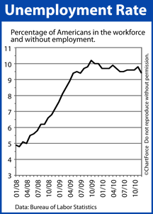 Unemployment Rate (2008 - 2010)