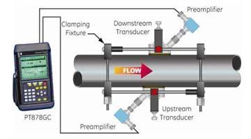 Jual Meteran Air: Flow Meter Ultrasonic Clamp On