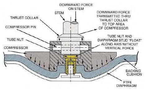 Diaphragm Valve Manufacturers in India / Diaphragm Valves ...