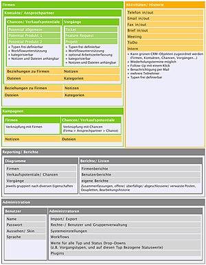 Struktur des Open Source CRM XRMS