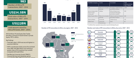 AVCA's annual LP survey report published | Africa Capital Digest