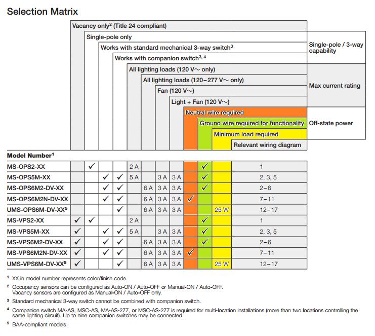 21 Fresh Occupancy Sensor Switch Wiring Diagram