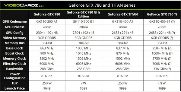 Especificaciones Nvidia GeForce GTX 780 GHz Edition