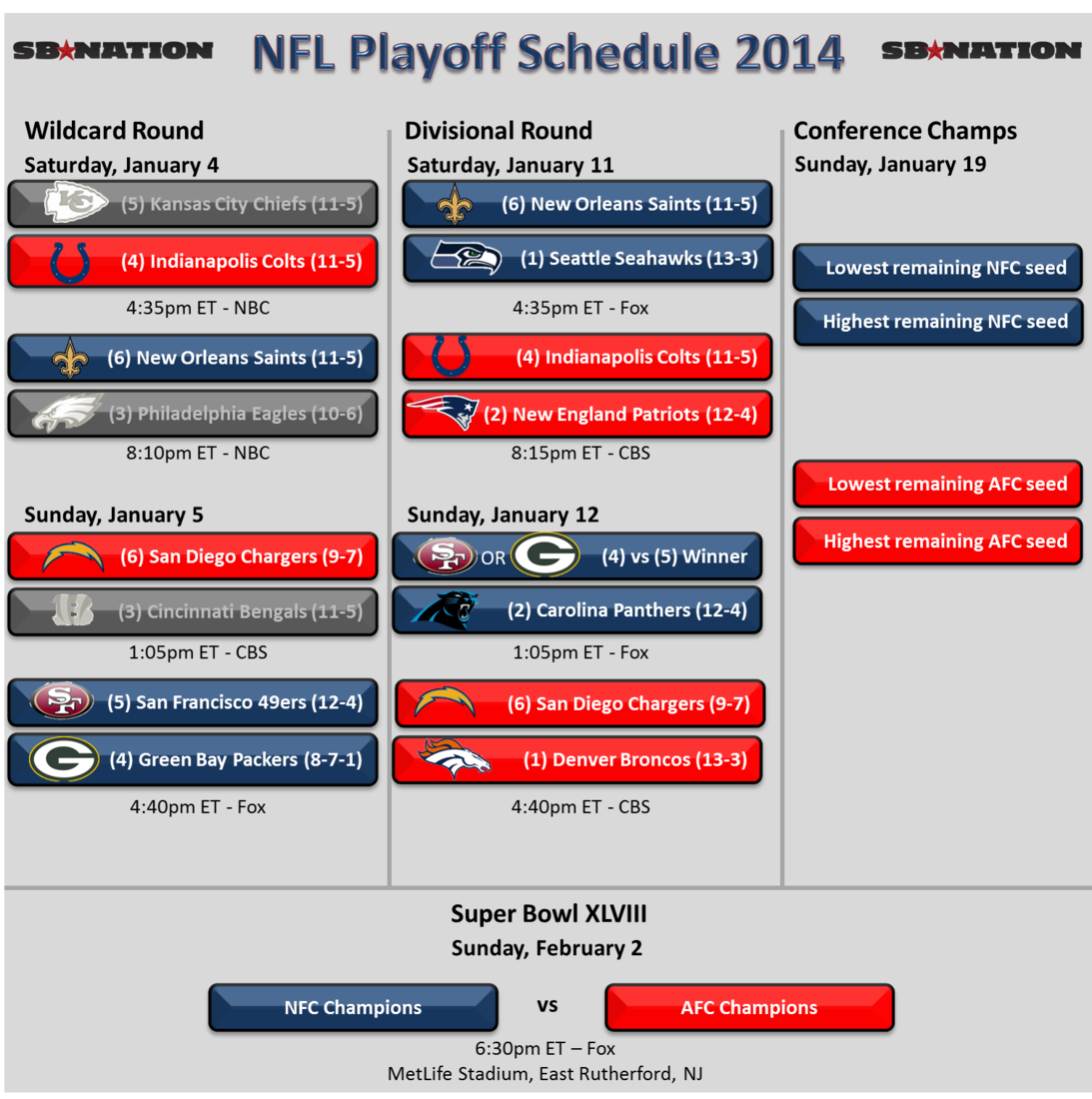 AFC Playoff 2014 Schedule: Colts at Patriots, Chargers at ...
