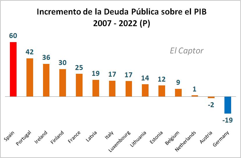 La evolución económica de España en un solo gráfico