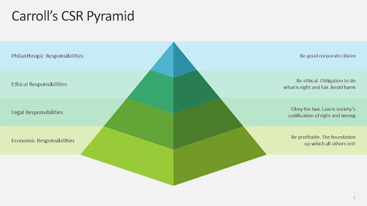 4 Impactful Ideas to Use 3D Pyramid Shapes in Presentations