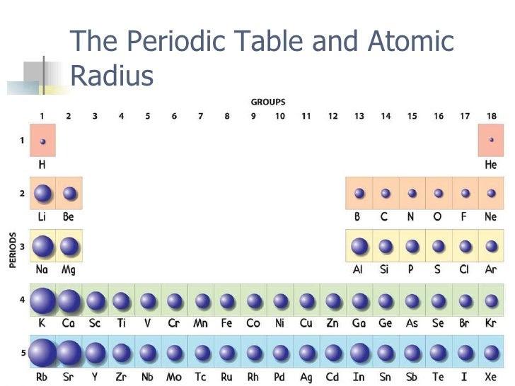 Nastiik atoms periodic table trends atomic radius periodic trends urtaz Gallery