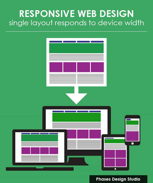 Responsive vs. Adaptive Design - Real World SEO & CRO Issues