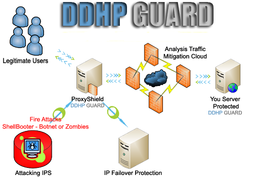 DDHP Guard from 150GBPS UP 450GBPS - Extreme DDoS Protection