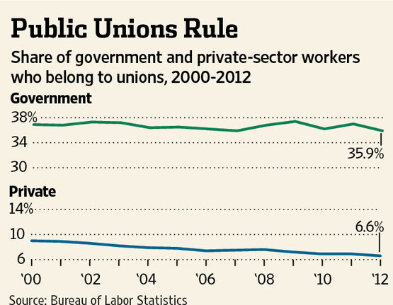 Union Membership Share Of Government And Private Sector Workers