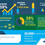 Top 5 Vendors in the 3D Cardiac Mapping Systems Market from 2019 to 2023 | Technavio - Business Wire