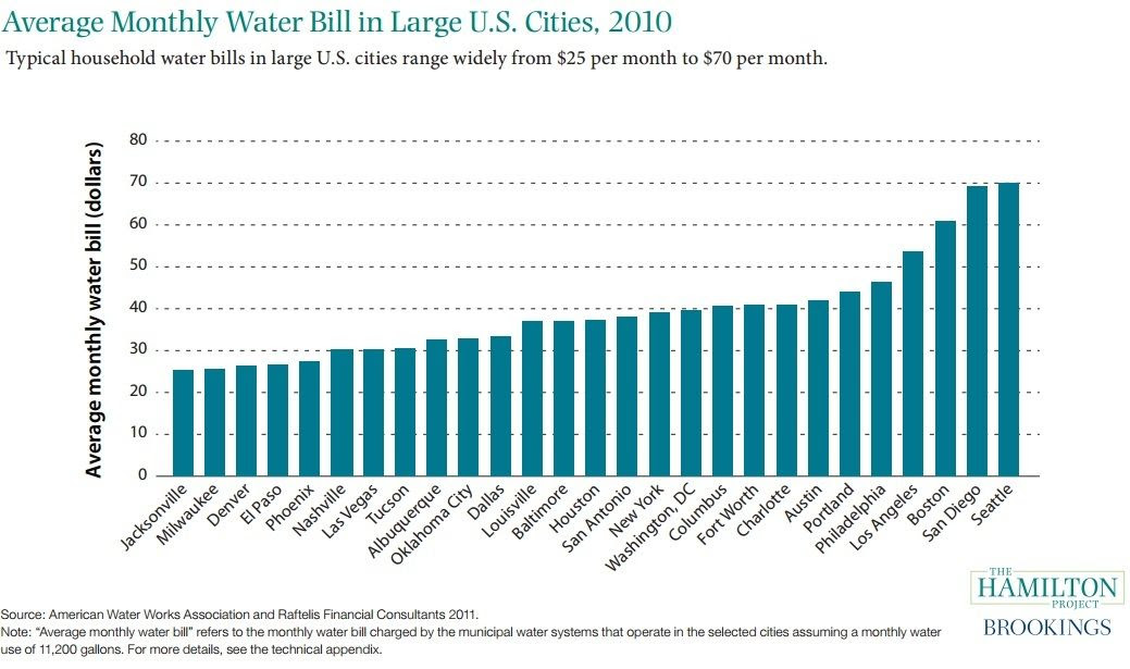 average water bill for 2 bedroom apartment - paranoormallifee