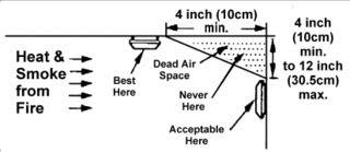 Minneapolis Home Inspections: Smoke Detector Basics