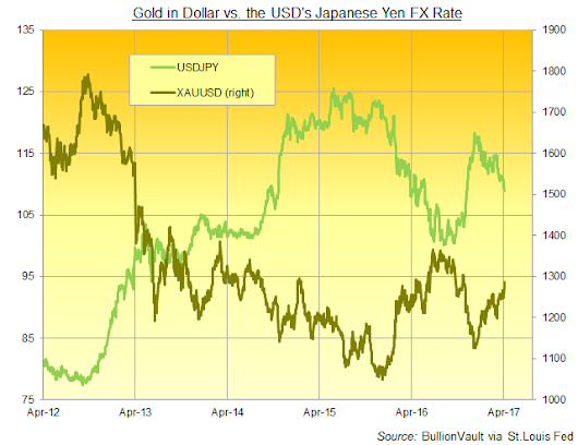 Gold Price 'Within $5' of Breaking 2011 Downtrend on Comex Frenzy, Yen Correlation, But Physical Demand AWOL | Gold News