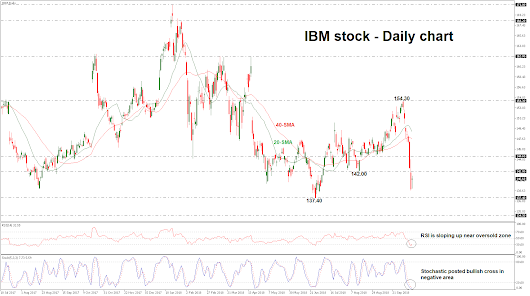 Technical Analysis – IBM the long term sell-off in play