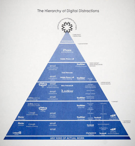 The Hierarchy of Digital Distraction - Information Is Beautiful - David McCandless