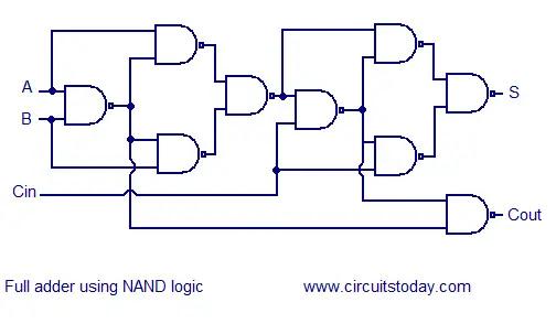 NAND full adder